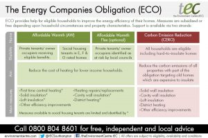 Energy Company Obligation scheme overview