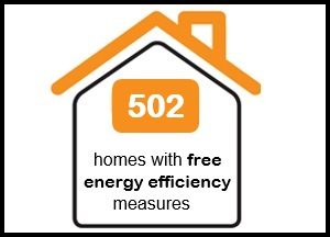 502 homes with free energy efficiency measures