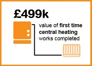 £499,000 - value of first time central heating works completed